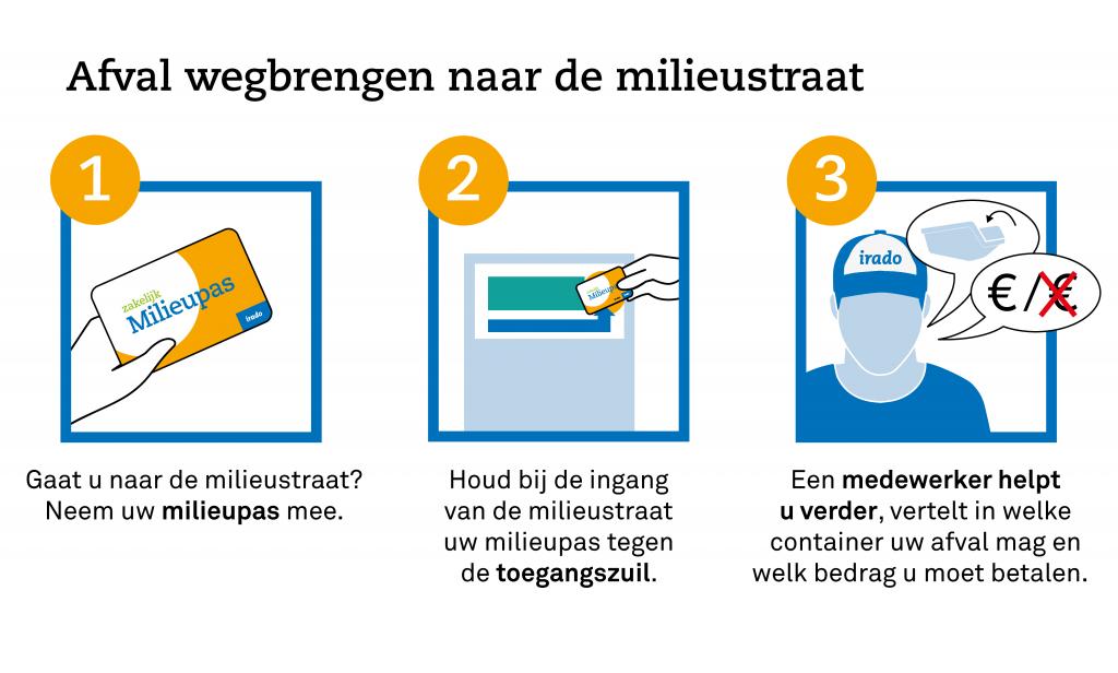 Zakelijke milieupas milieustraat in Schiedam