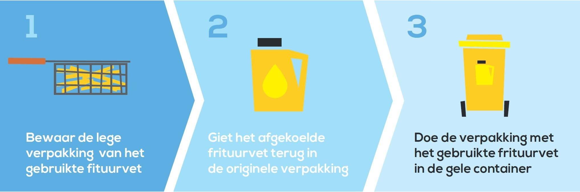 Hou olie en frituurvet apart - frituurvetrecyclehet
