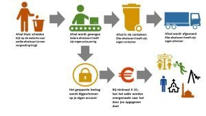 Cryptocurrency hoe werkt het