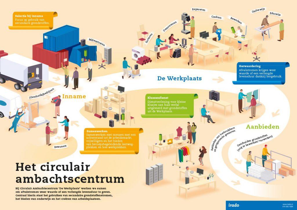 Infografiek Circulair ambachtscentrum in Schiedam